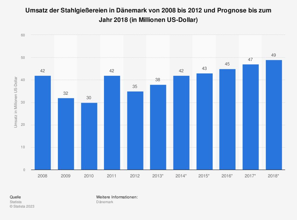 Statistik: Umsatz der Stahlgießereien in Dänemark von 2008 bis 2012 und Prognose bis zum Jahr 2018 (in Millionen US-Dollar) | Statista