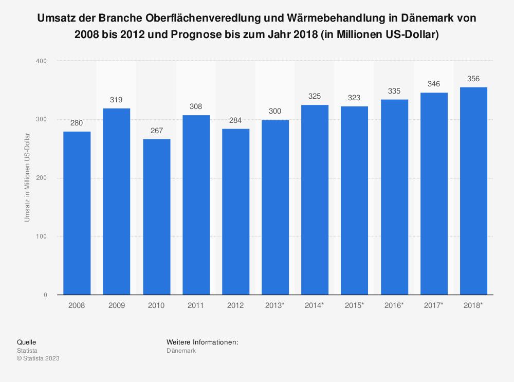 Statistik: Umsatz der Branche Oberflächenveredlung und Wärmebehandlung in Dänemark von 2008 bis 2012 und Prognose bis zum Jahr 2018 (in Millionen US-Dollar)   Statista