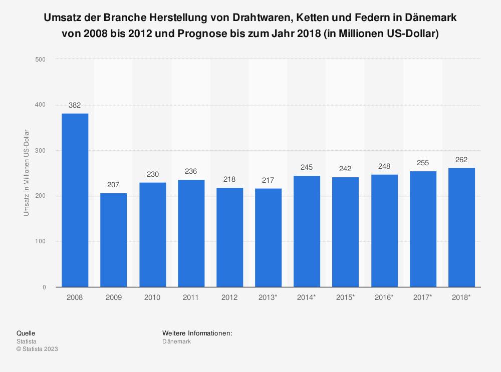 Statistik: Umsatz der Branche Herstellung von Drahtwaren, Ketten und Federn in Dänemark von 2008 bis 2012 und Prognose bis zum Jahr 2018 (in Millionen US-Dollar) | Statista