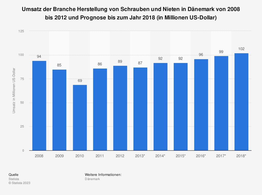 Statistik: Umsatz der Branche Herstellung von Schrauben und Nieten in Dänemark von 2008 bis 2012 und Prognose bis zum Jahr 2018 (in Millionen US-Dollar)   Statista