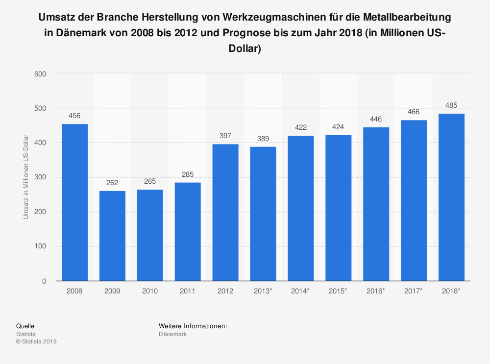 Statistik: Umsatz der Branche Herstellung von Werkzeugmaschinen für die Metallbearbeitung in Dänemark von 2008 bis 2012 und Prognose bis zum Jahr 2018 (in Millionen US-Dollar) | Statista