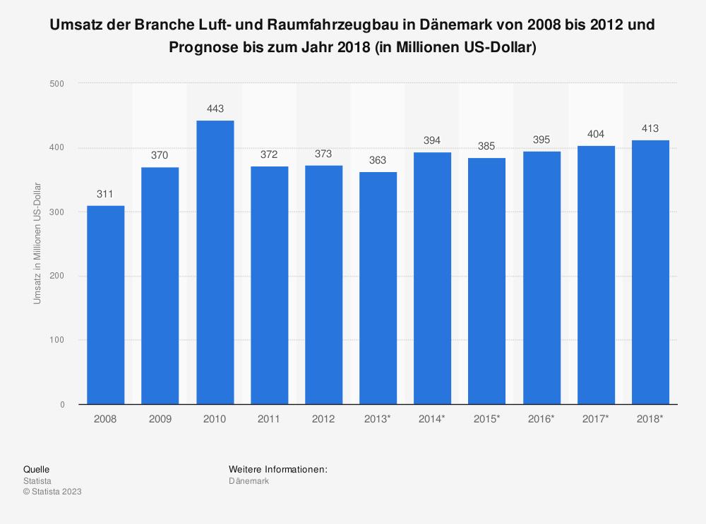 Statistik: Umsatz der Branche Luft- und Raumfahrzeugbau in Dänemark von 2008 bis 2012 und Prognose bis zum Jahr 2018 (in Millionen US-Dollar) | Statista