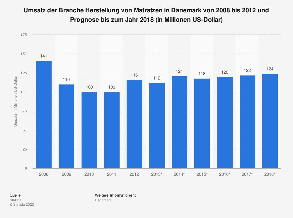 Statistik: Umsatz der Branche Herstellung von Matratzen in Dänemark von 2008 bis 2012 und Prognose bis zum Jahr 2018 (in Millionen US-Dollar) | Statista