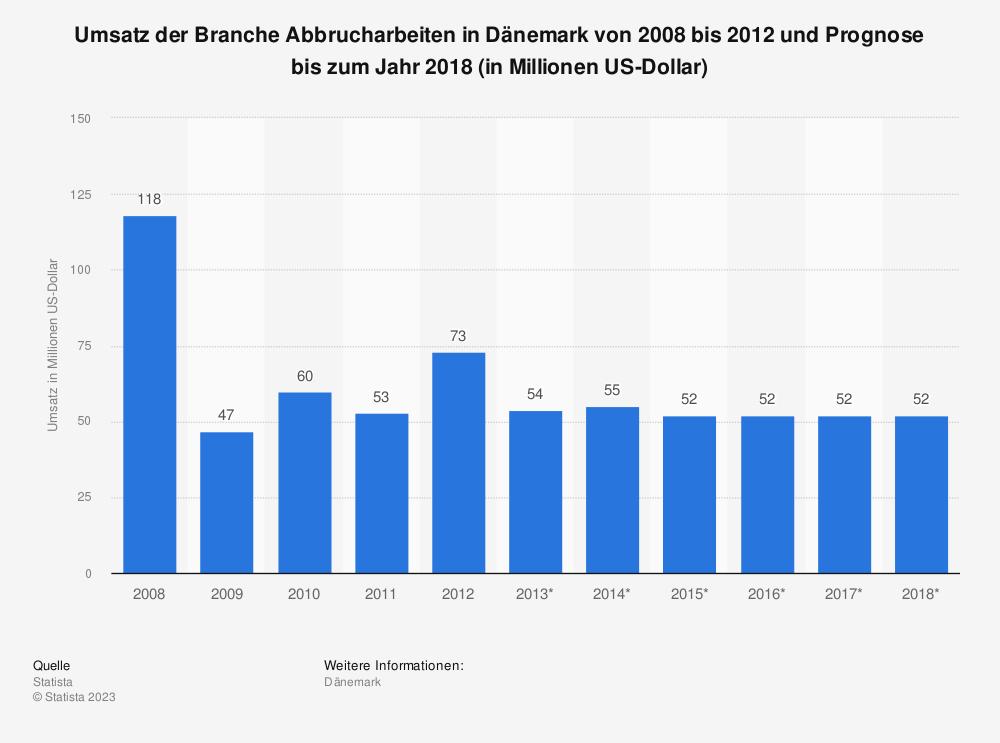 Statistik: Umsatz der Branche Abbrucharbeiten in Dänemark von 2008 bis 2012 und Prognose bis zum Jahr 2018 (in Millionen US-Dollar)   Statista