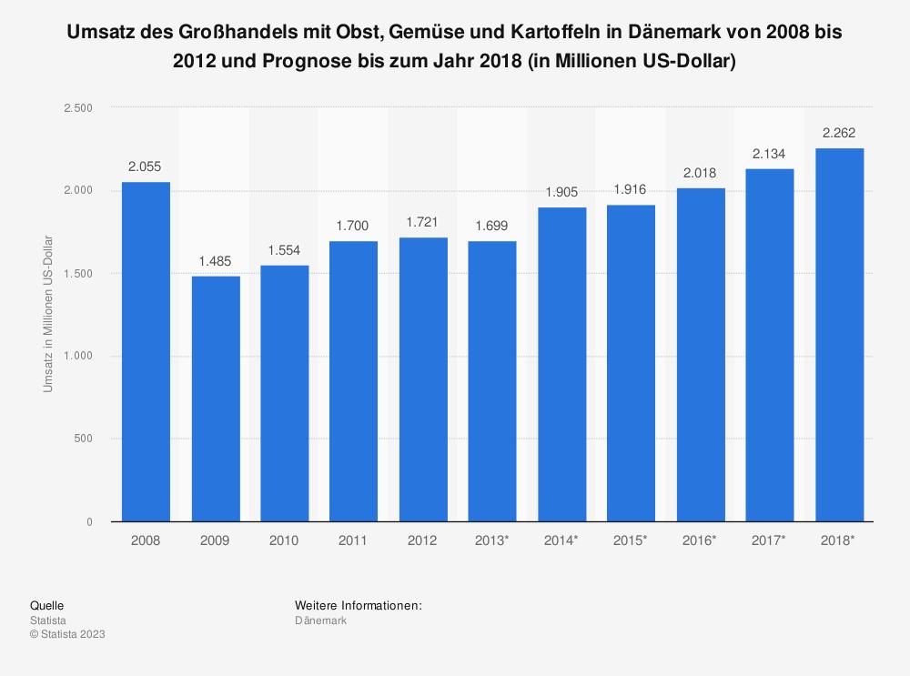 Statistik: Umsatz des Großhandels mit Obst, Gemüse und Kartoffeln in Dänemark von 2008 bis 2012 und Prognose bis zum Jahr 2018 (in Millionen US-Dollar)   Statista
