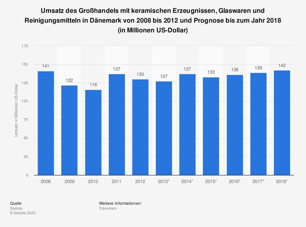 Statistik: Umsatz des Großhandels mit keramischen Erzeugnissen, Glaswaren und Reinigungsmitteln in Dänemark von 2008 bis 2012 und Prognose bis zum Jahr 2018 (in Millionen US-Dollar) | Statista