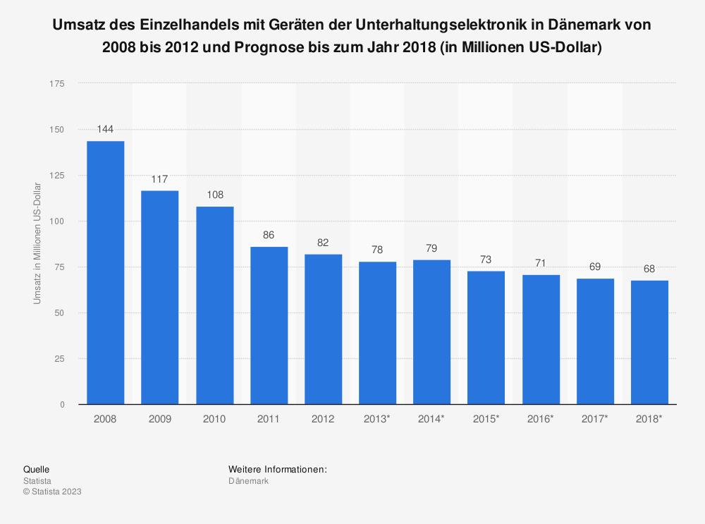 Statistik: Umsatz des Einzelhandels mit Geräten der Unterhaltungselektronik in Dänemark von 2008 bis 2012 und Prognose bis zum Jahr 2018 (in Millionen US-Dollar)   Statista