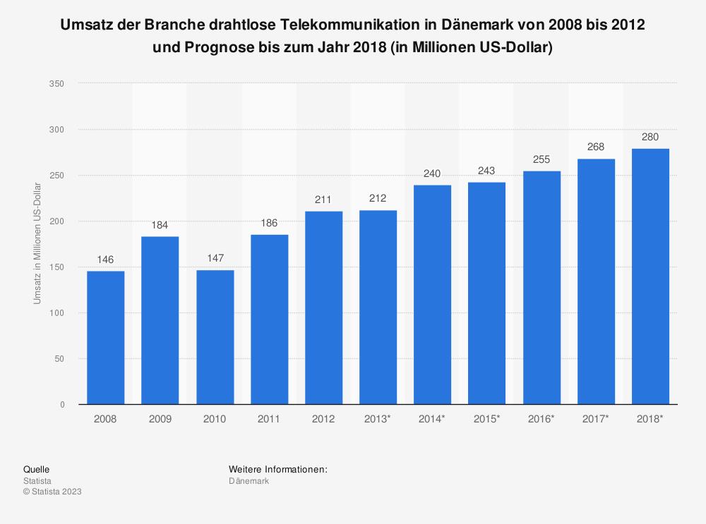 Statistik: Umsatz der Branche drahtlose Telekommunikation in Dänemark von 2008 bis 2012 und Prognose bis zum Jahr 2018 (in Millionen US-Dollar) | Statista