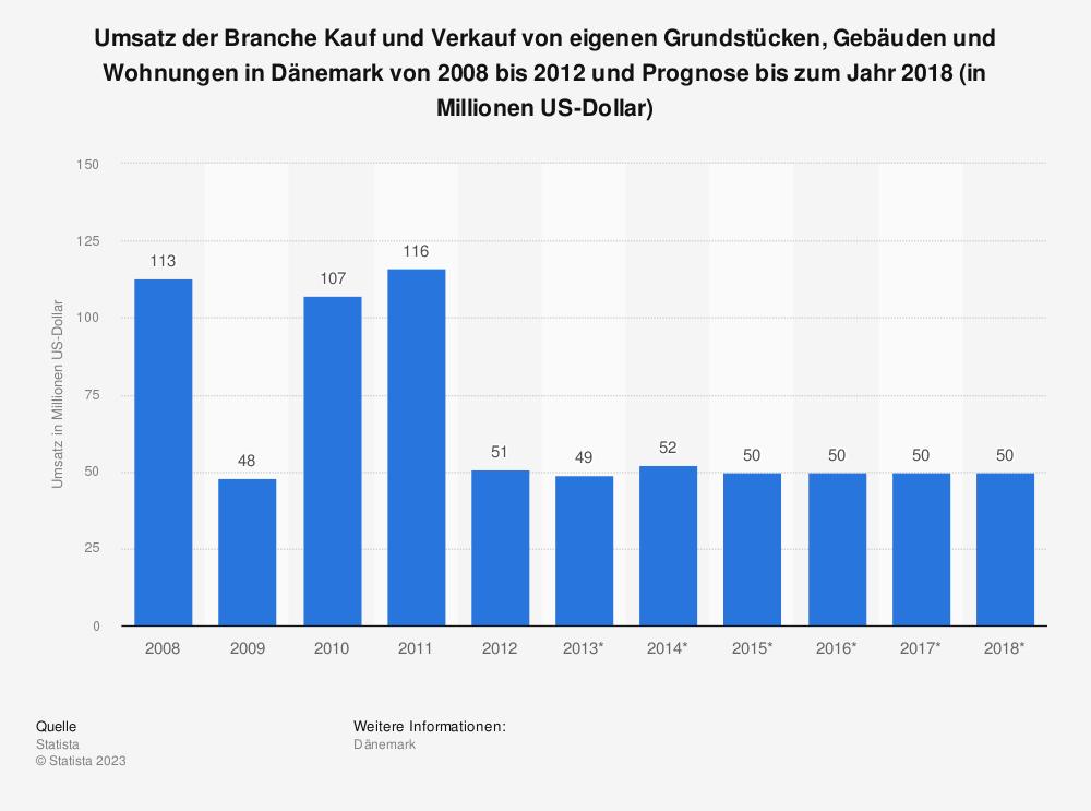 Statistik: Umsatz der Branche Kauf und Verkauf von eigenen Grundstücken, Gebäuden und Wohnungen in Dänemark von 2008 bis 2012 und Prognose bis zum Jahr 2018 (in Millionen US-Dollar) | Statista