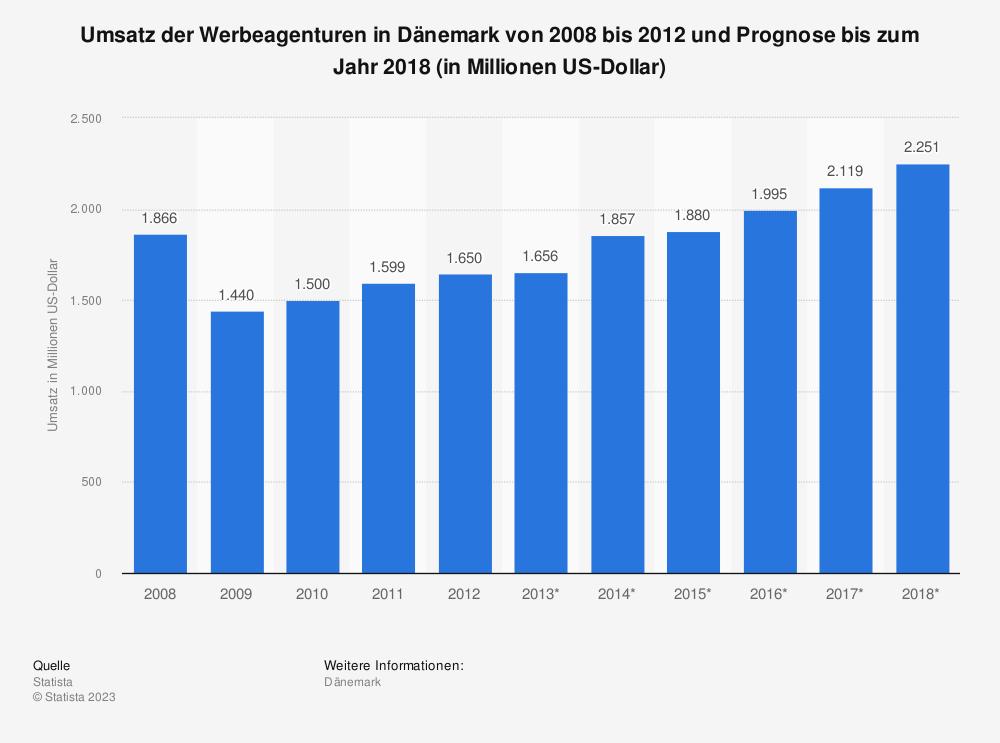 Statistik: Umsatz der Werbeagenturen in Dänemark von 2008 bis 2012 und Prognose bis zum Jahr 2018 (in Millionen US-Dollar) | Statista