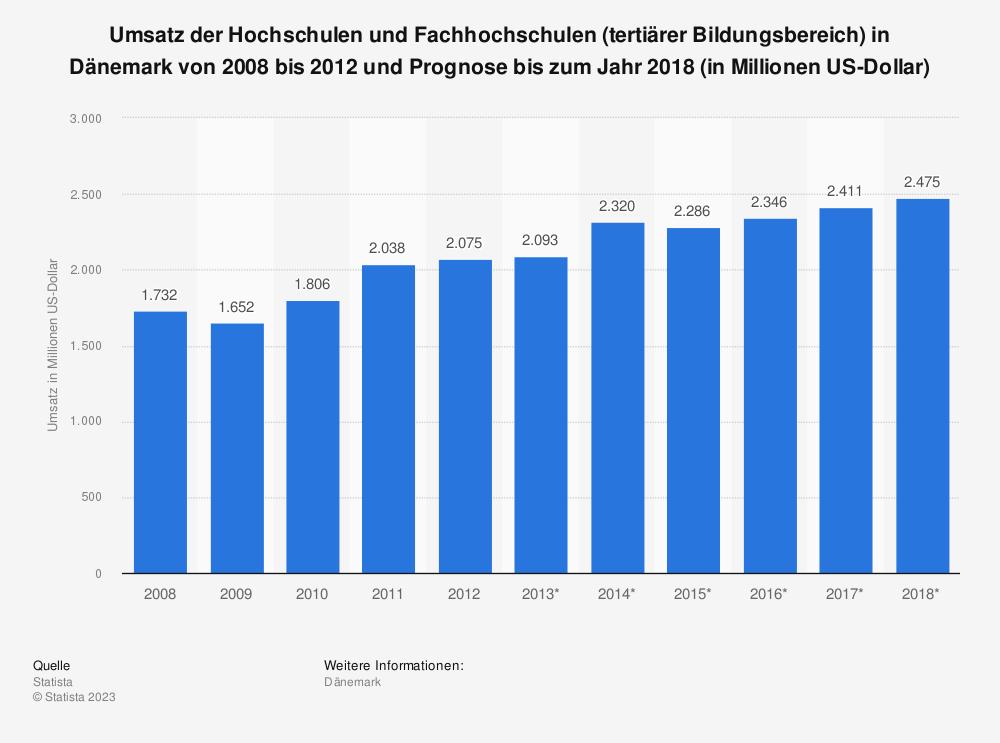 Statistik: Umsatz der Hochschulen und Fachhochschulen (tertiärer Bildungsbereich) in Dänemark von 2008 bis 2012 und Prognose bis zum Jahr 2018 (in Millionen US-Dollar) | Statista