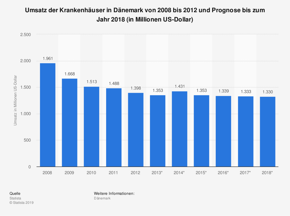 Statistik: Umsatz der Krankenhäuser in Dänemark von 2008 bis 2012 und Prognose bis zum Jahr 2018 (in Millionen US-Dollar) | Statista