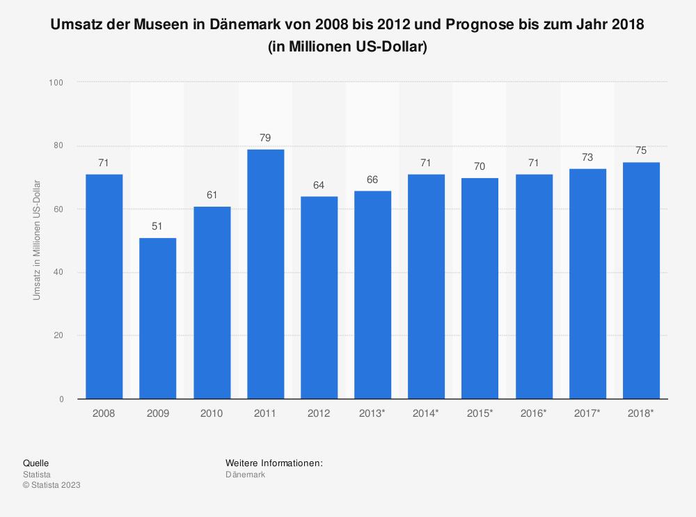 Statistik: Umsatz der Museen in Dänemark von 2008 bis 2012 und Prognose bis zum Jahr 2018 (in Millionen US-Dollar) | Statista