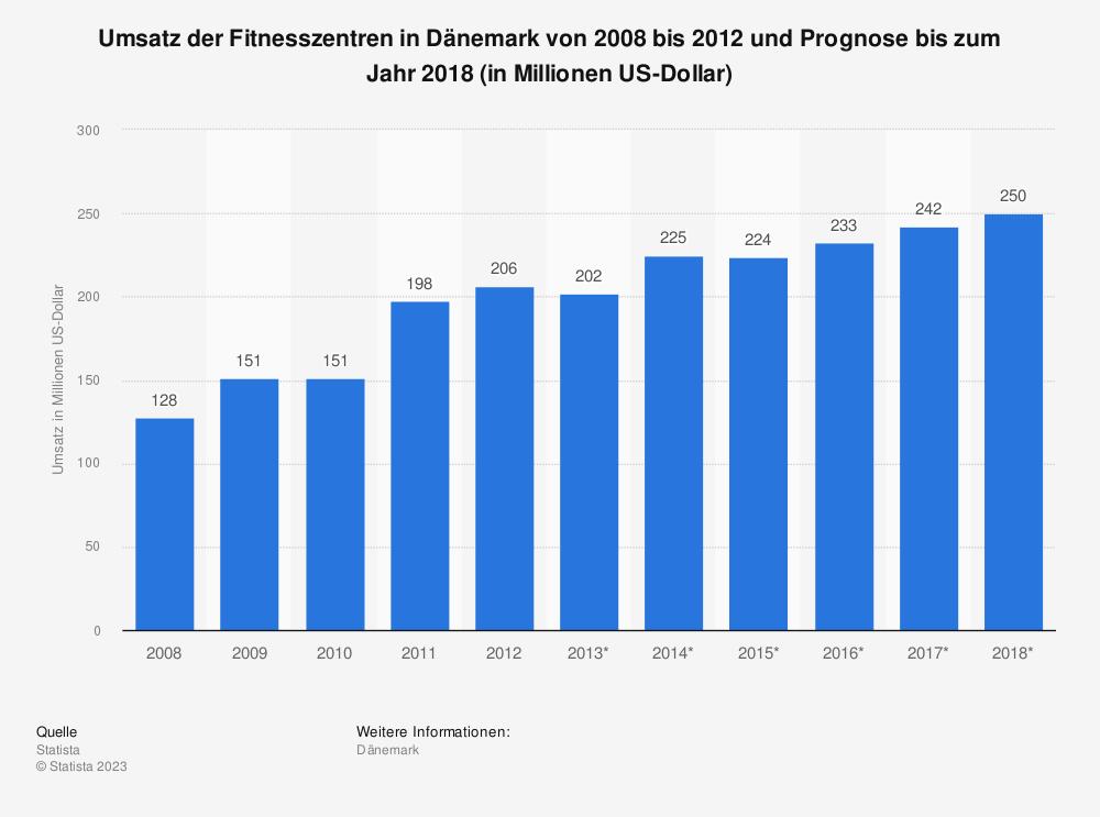 Statistik: Umsatz der Fitnesszentren in Dänemark von 2008 bis 2012 und Prognose bis zum Jahr 2018 (in Millionen US-Dollar)   Statista