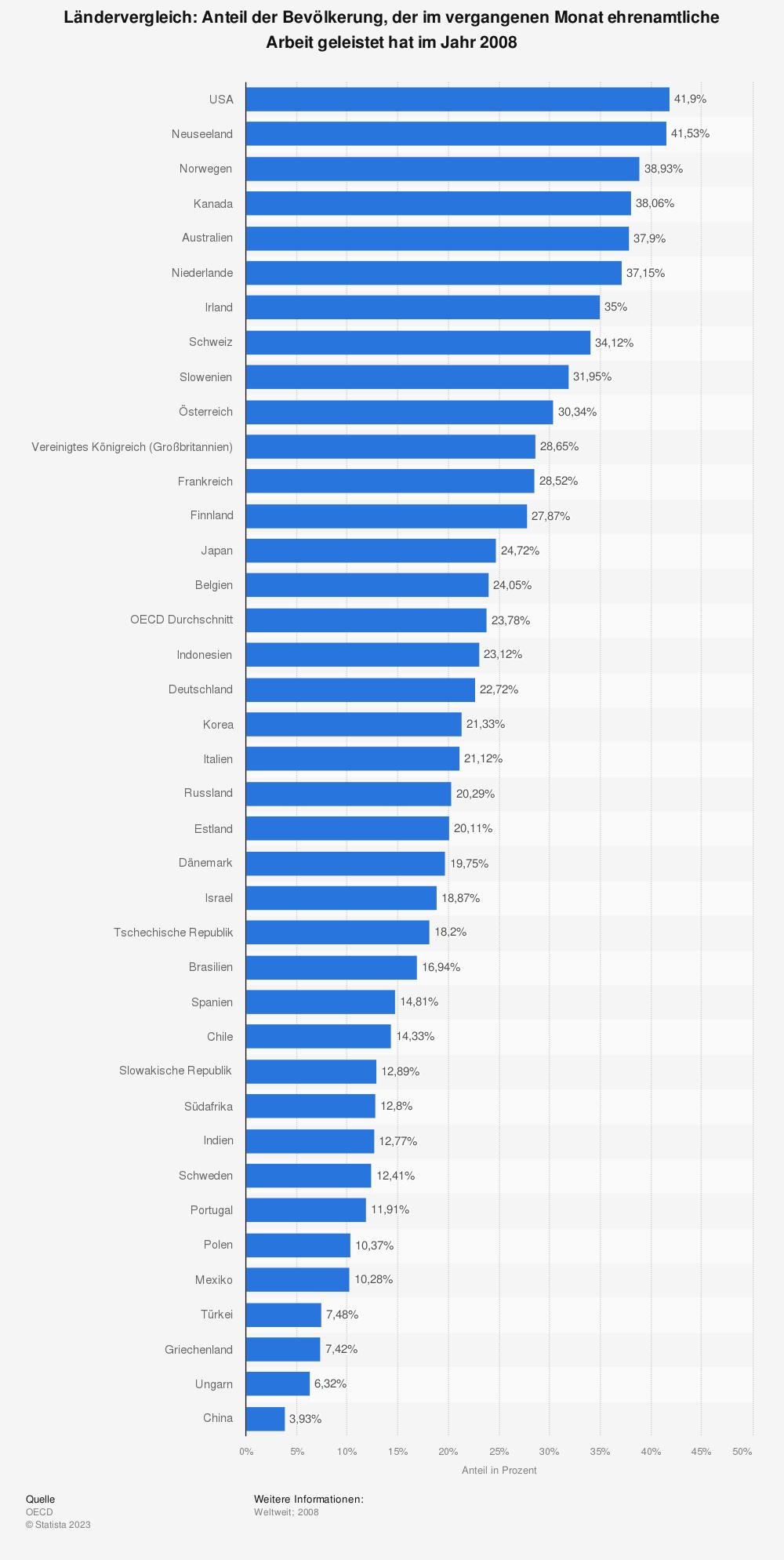 Statistik: Ländervergleich: Anteil der Bevölkerung, der im vergangenen Monat ehrenamtliche Arbeit geleistet hat im Jahr 2008 | Statista