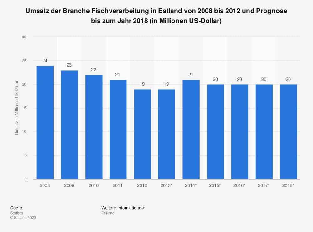 Statistik: Umsatz der Branche Fischverarbeitung in Estland von 2008 bis 2012 und Prognose bis zum Jahr 2018 (in Millionen US-Dollar) | Statista