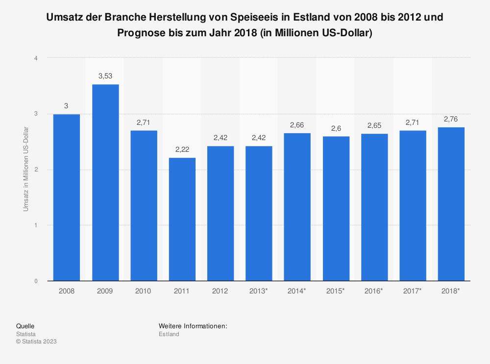 Statistik: Umsatz der Branche Herstellung von Speiseeis in Estland von 2008 bis 2012 und Prognose bis zum Jahr 2018 (in Millionen US-Dollar) | Statista