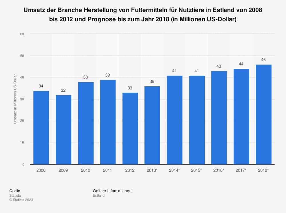 Statistik: Umsatz der Branche Herstellung von Futtermitteln für Nutztiere in Estland von 2008 bis 2012 und Prognose bis zum Jahr 2018 (in Millionen US-Dollar) | Statista