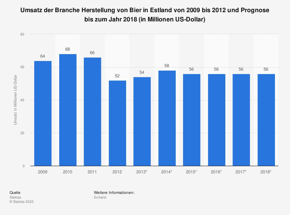 Statistik: Umsatz der Branche Herstellung von Bier in Estland von 2009 bis 2012 und Prognose bis zum Jahr 2018 (in Millionen US-Dollar) | Statista