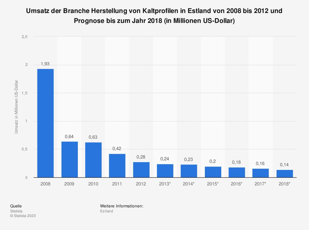 Statistik: Umsatz der Branche Herstellung von Kaltprofilen in Estland von 2008 bis 2012 und Prognose bis zum Jahr 2018 (in Millionen US-Dollar) | Statista
