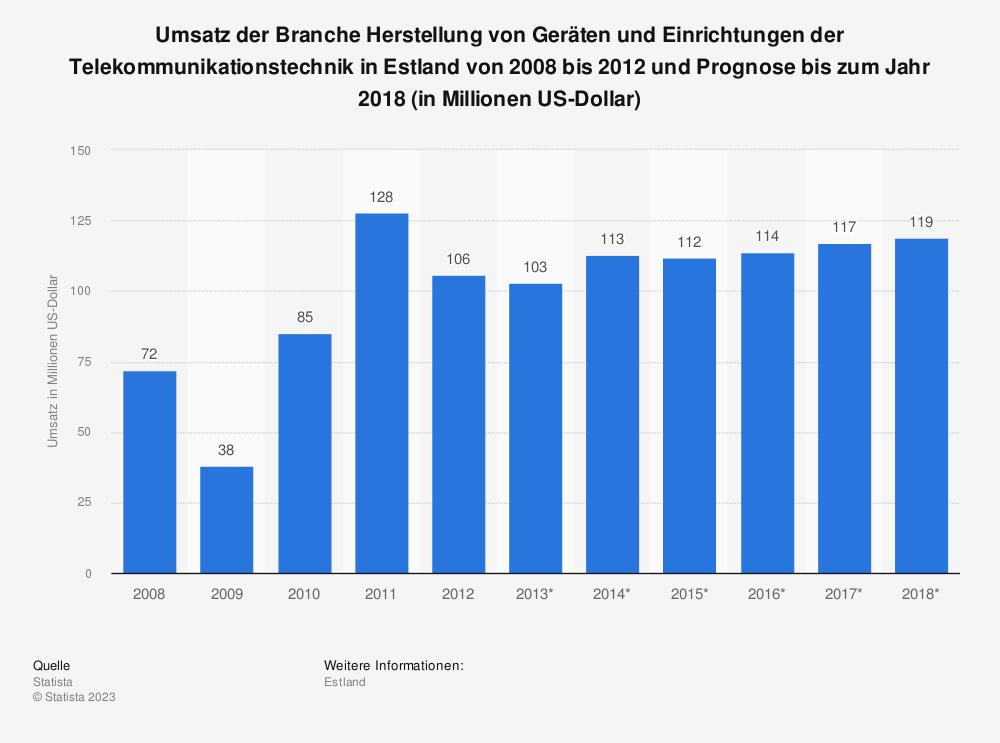 Statistik: Umsatz der Branche Herstellung von Geräten und Einrichtungen der Telekommunikationstechnik in Estland von 2008 bis 2012 und Prognose bis zum Jahr 2018 (in Millionen US-Dollar)   Statista