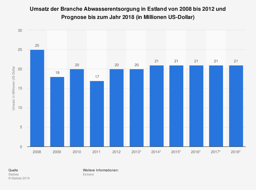 Statistik: Umsatz der Branche Abwasserentsorgung in Estland von 2008 bis 2012 und Prognose bis zum Jahr 2018 (in Millionen US-Dollar) | Statista