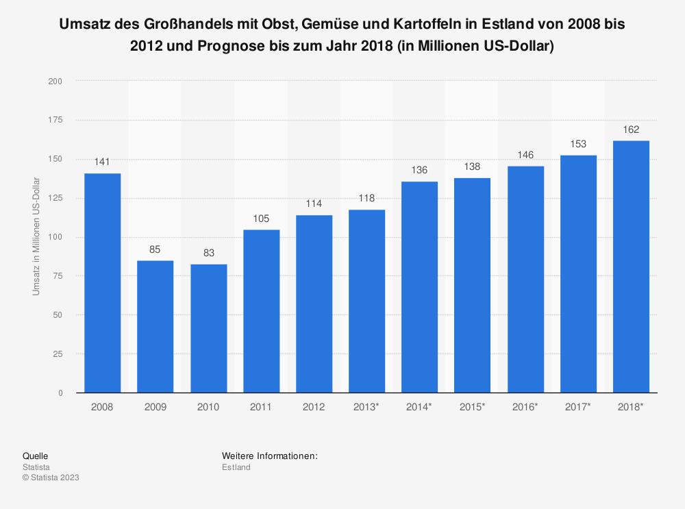 Statistik: Umsatz des Großhandels mit Obst, Gemüse und Kartoffeln in Estland von 2008 bis 2012 und Prognose bis zum Jahr 2018 (in Millionen US-Dollar) | Statista