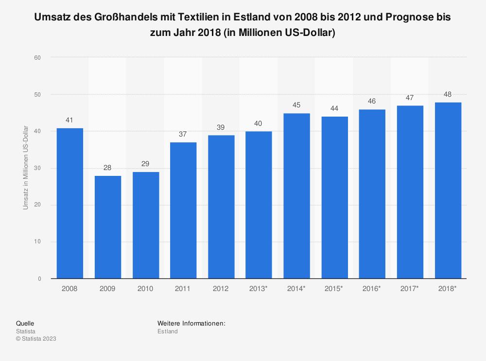 Statistik: Umsatz des Großhandels mit Textilien in Estland von 2008 bis 2012 und Prognose bis zum Jahr 2018 (in Millionen US-Dollar)   Statista