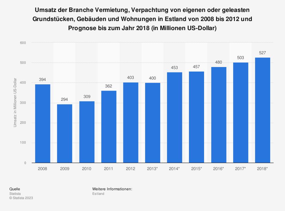 Statistik: Umsatz der Branche Vermietung, Verpachtung von eigenen oder geleasten Grundstücken, Gebäuden und Wohnungen in Estland von 2008 bis 2012 und Prognose bis zum Jahr 2018 (in Millionen US-Dollar) | Statista