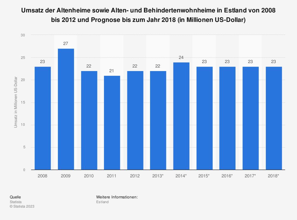 Statistik: Umsatz der Altenheime sowie Alten- und Behindertenwohnheime in Estland von 2008 bis 2012 und Prognose bis zum Jahr 2018 (in Millionen US-Dollar)   Statista