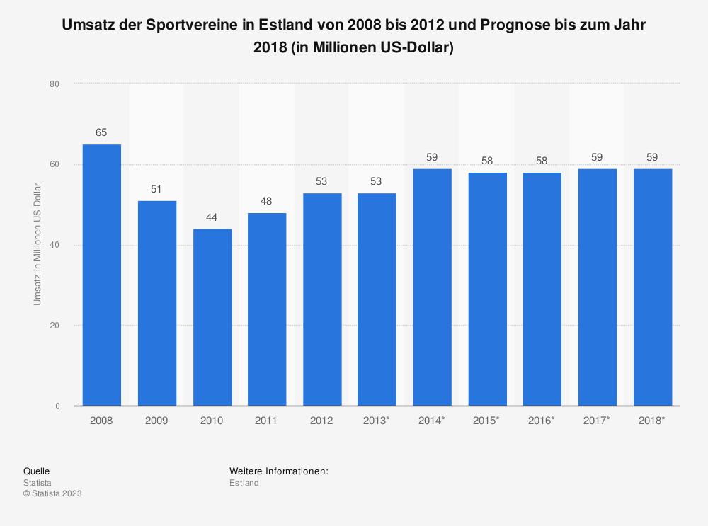 Statistik: Umsatz der Sportvereine in Estland von 2008 bis 2012 und Prognose bis zum Jahr 2018 (in Millionen US-Dollar)   Statista