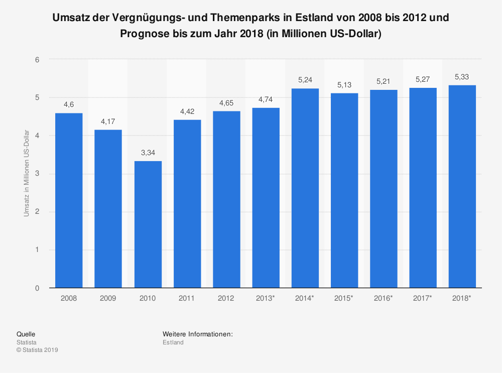 Statistik: Umsatz der Vergnügungs- und Themenparks in Estland von 2008 bis 2012 und Prognose bis zum Jahr 2018 (in Millionen US-Dollar)   Statista