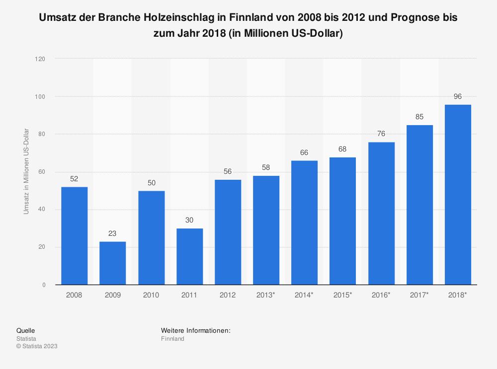 Statistik: Umsatz der Branche Holzeinschlag in Finnland von 2008 bis 2012 und Prognose bis zum Jahr 2018 (in Millionen US-Dollar) | Statista