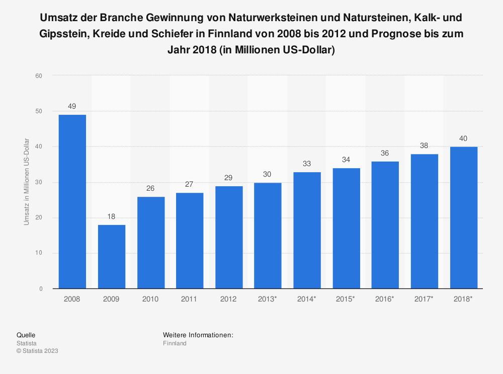 Statistik: Umsatz der Branche Gewinnung von Naturwerksteinen und Natursteinen, Kalk- und Gipsstein, Kreide und Schiefer in Finnland von 2008 bis 2012 und Prognose bis zum Jahr 2018 (in Millionen US-Dollar)   Statista