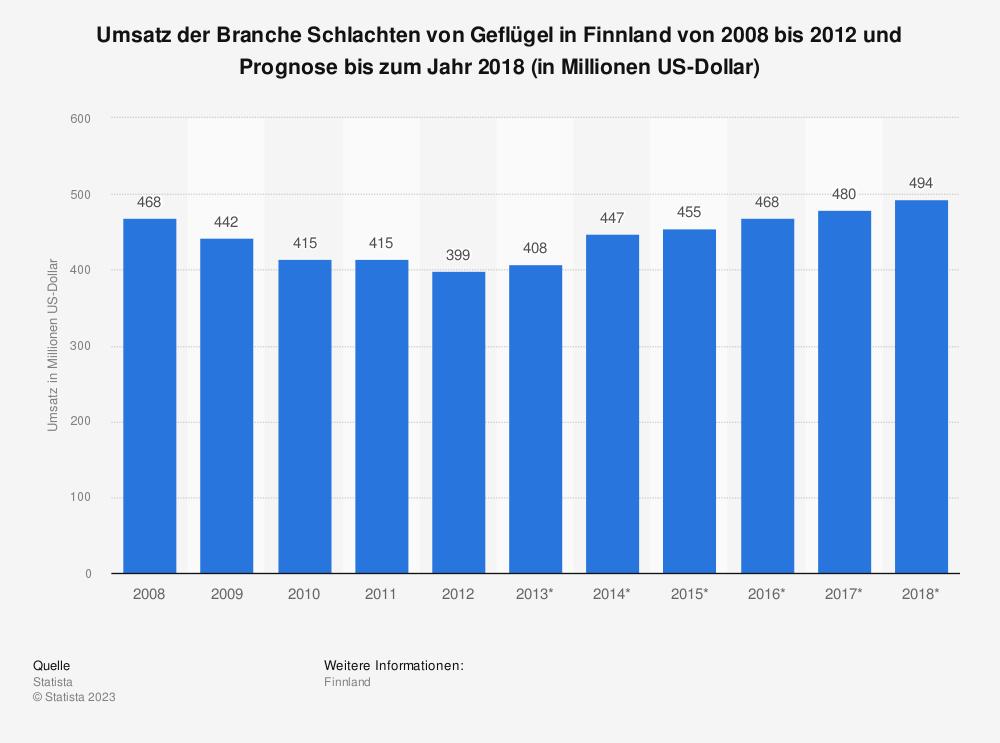 Statistik: Umsatz der Branche Schlachten von Geflügel in Finnland von 2008 bis 2012 und Prognose bis zum Jahr 2018 (in Millionen US-Dollar) | Statista