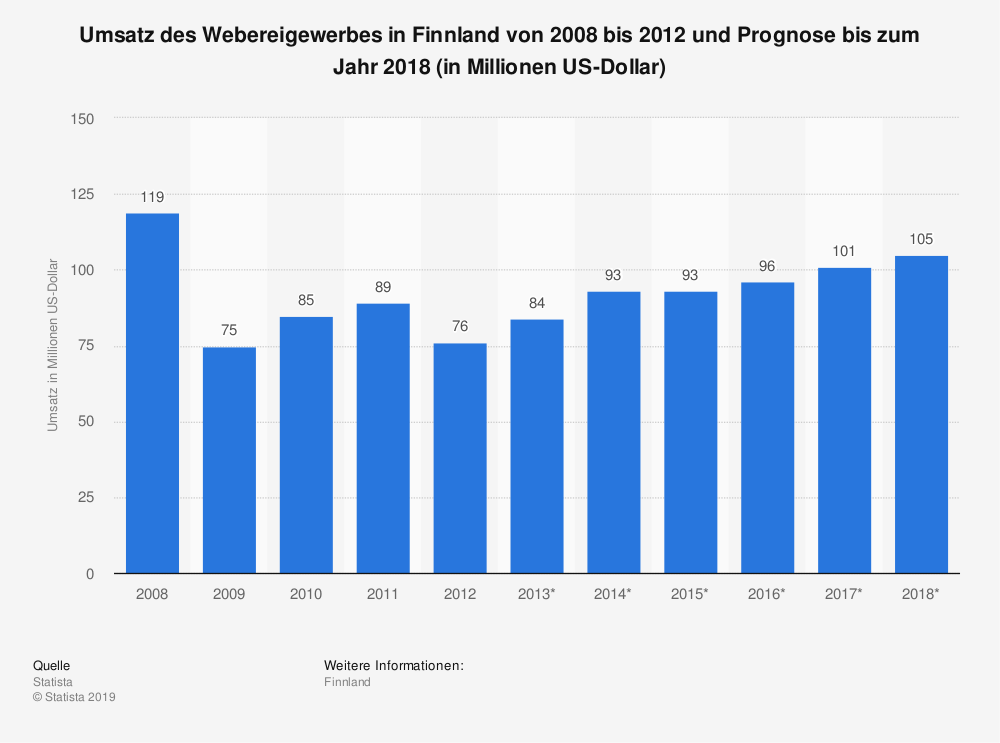Statistik: Umsatz des Webereigewerbes in Finnland von 2008 bis 2012 und Prognose bis zum Jahr 2018 (in Millionen US-Dollar) | Statista
