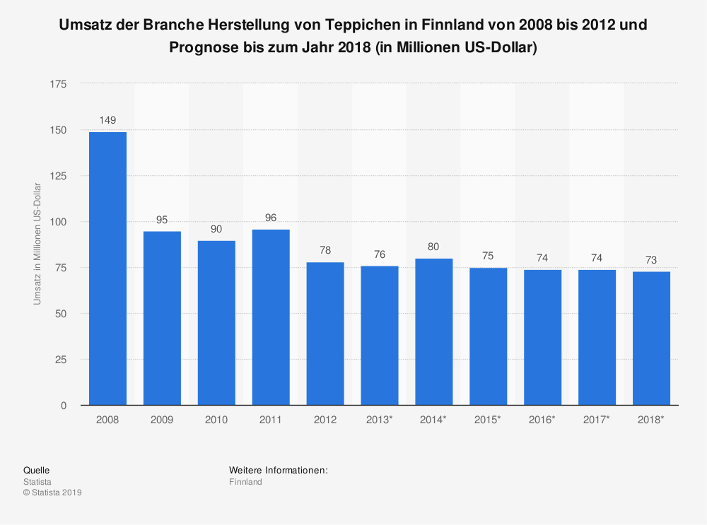 Statistik: Umsatz der Branche Herstellung von Teppichen in Finnland von 2008 bis 2012 und Prognose bis zum Jahr 2018 (in Millionen US-Dollar) | Statista