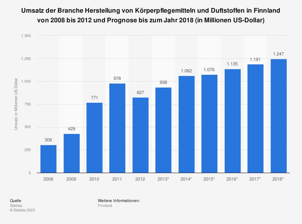 Statistik: Umsatz der Branche Herstellung von Körperpflegemitteln und Duftstoffen in Finnland von 2008 bis 2012 und Prognose bis zum Jahr 2018 (in Millionen US-Dollar)   Statista