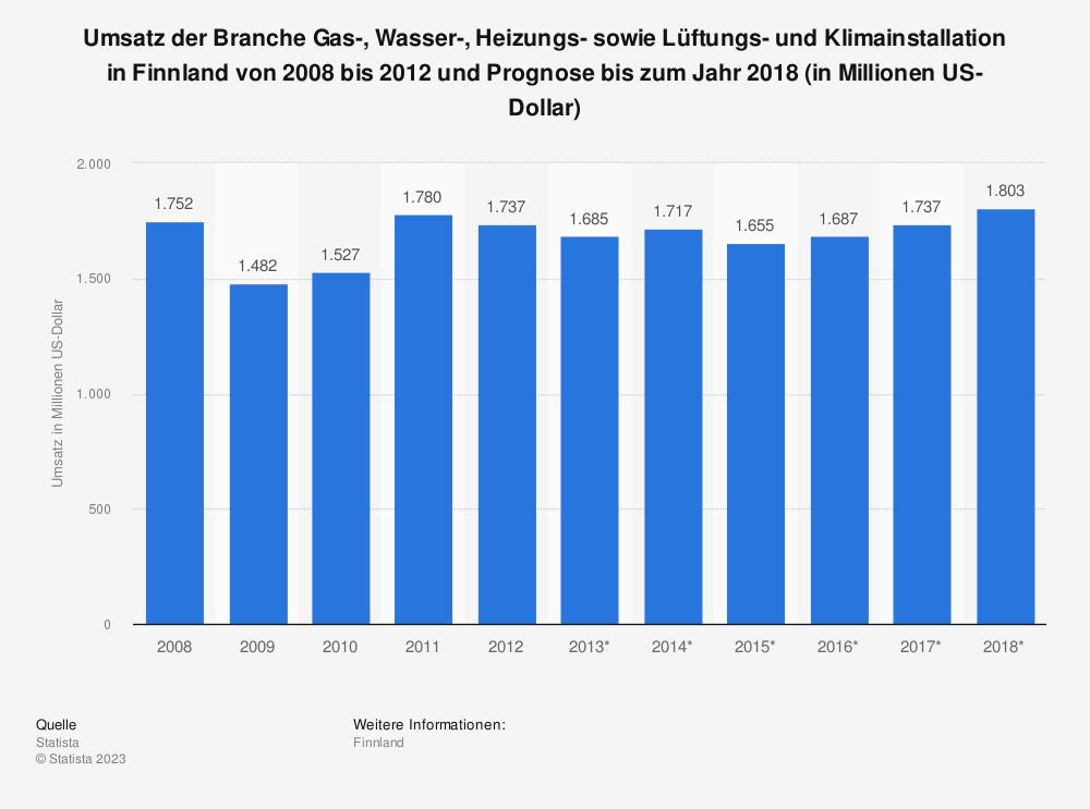 Statistik: Umsatz der Branche Gas-, Wasser-, Heizungs- sowie Lüftungs- und Klimainstallation in Finnland von 2008 bis 2012 und Prognose bis zum Jahr 2018 (in Millionen US-Dollar) | Statista