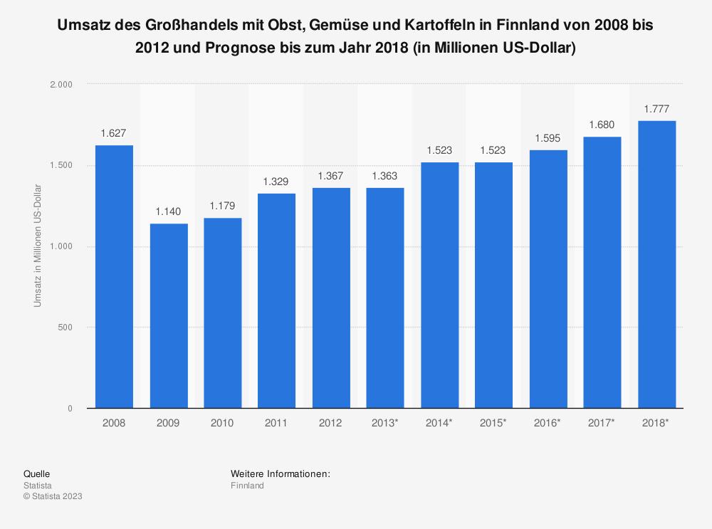 Statistik: Umsatz des Großhandels mit Obst, Gemüse und Kartoffeln in Finnland von 2008 bis 2012 und Prognose bis zum Jahr 2018 (in Millionen US-Dollar) | Statista