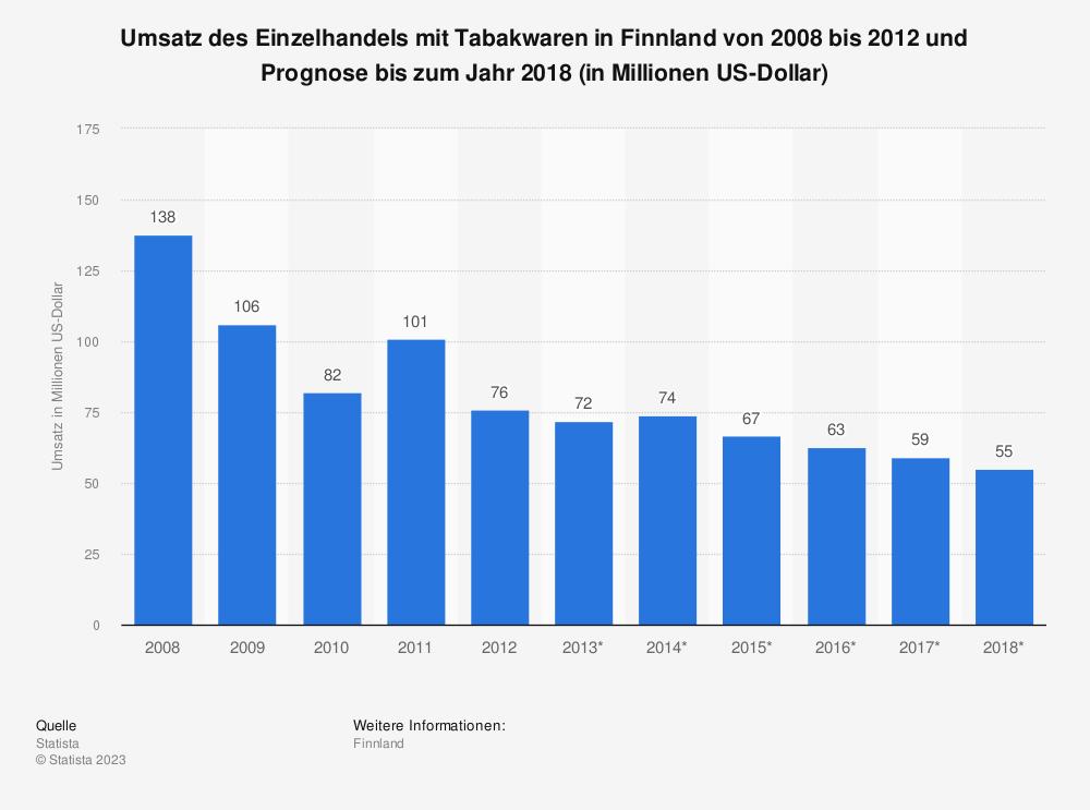 Statistik: Umsatz des Einzelhandels mit Tabakwaren in Finnland von 2008 bis 2012 und Prognose bis zum Jahr 2018 (in Millionen US-Dollar) | Statista