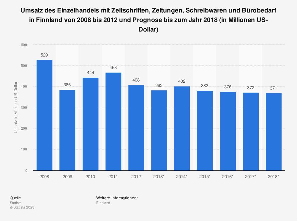 Statistik: Umsatz des Einzelhandels mit Zeitschriften, Zeitungen, Schreibwaren und Bürobedarf in Finnland von 2008 bis 2012 und Prognose bis zum Jahr 2018 (in Millionen US-Dollar) | Statista