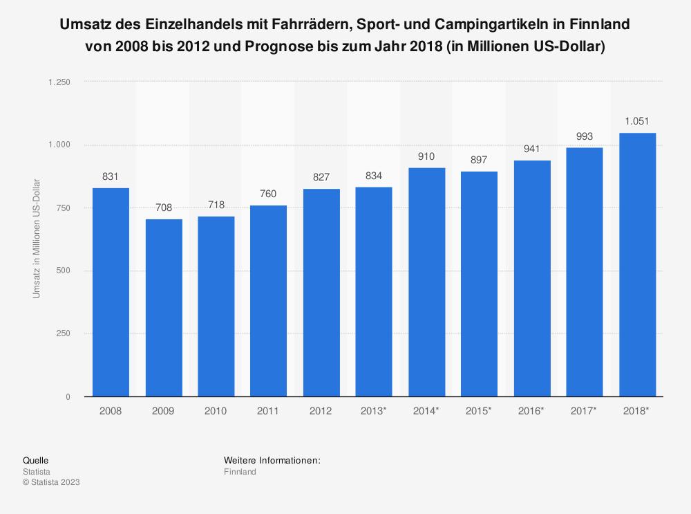 Statistik: Umsatz des Einzelhandels mit Fahrrädern, Sport- und Campingartikeln in Finnland von 2008 bis 2012 und Prognose bis zum Jahr 2018 (in Millionen US-Dollar) | Statista