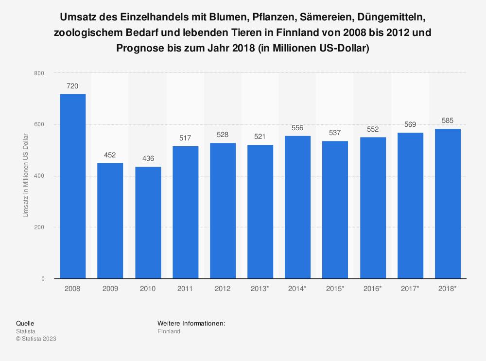 Statistik: Umsatz des Einzelhandels mit Blumen, Pflanzen, Sämereien, Düngemitteln, zoologischem Bedarf und lebenden Tieren in Finnland von 2008 bis 2012 und Prognose bis zum Jahr 2018 (in Millionen US-Dollar) | Statista