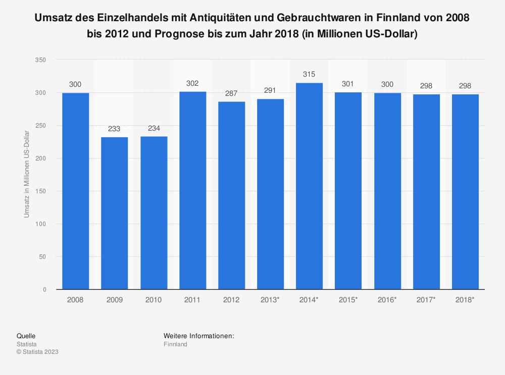 Statistik: Umsatz des Einzelhandels mit Antiquitäten und Gebrauchtwaren in Finnland von 2008 bis 2012 und Prognose bis zum Jahr 2018 (in Millionen US-Dollar) | Statista