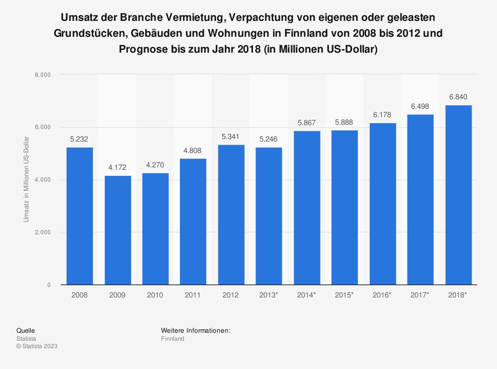 Statistik: Umsatz der Branche Vermietung, Verpachtung von eigenen oder geleasten Grundstücken, Gebäuden und Wohnungen in Finnland von 2008 bis 2012 und Prognose bis zum Jahr 2018 (in Millionen US-Dollar)   Statista
