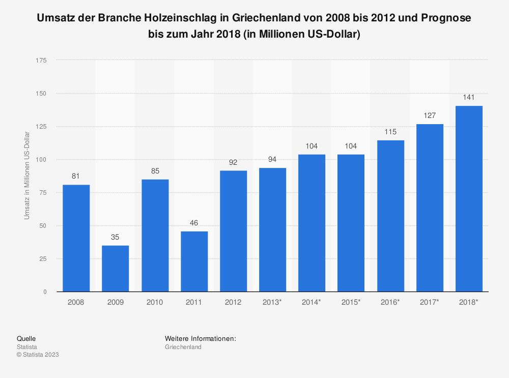 Statistik: Umsatz der Branche Holzeinschlag in Griechenland von 2008 bis 2012 und Prognose bis zum Jahr 2018 (in Millionen US-Dollar) | Statista