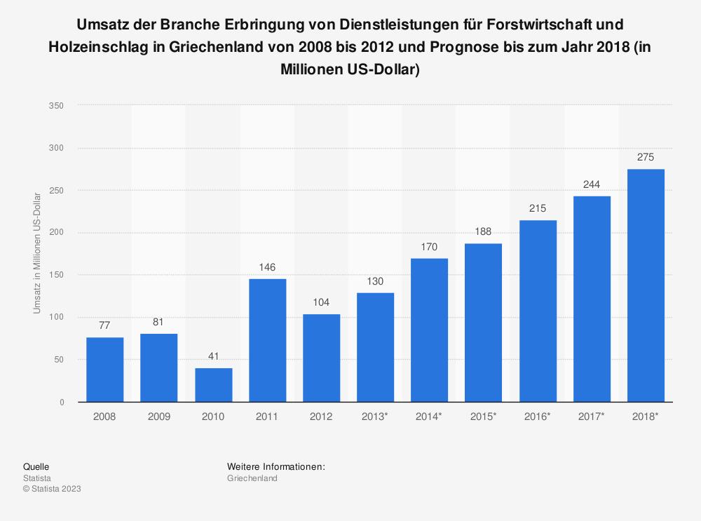 Statistik: Umsatz der Branche Erbringung von Dienstleistungen für Forstwirtschaft und Holzeinschlag in Griechenland von 2008 bis 2012 und Prognose bis zum Jahr 2018 (in Millionen US-Dollar)   Statista