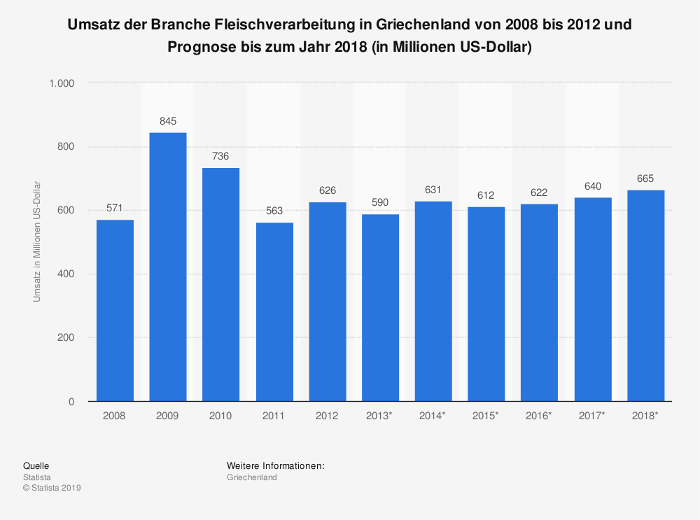 Statistik: Umsatz der Branche Fleischverarbeitung in Griechenland von 2008 bis 2012 und Prognose bis zum Jahr 2018 (in Millionen US-Dollar) | Statista