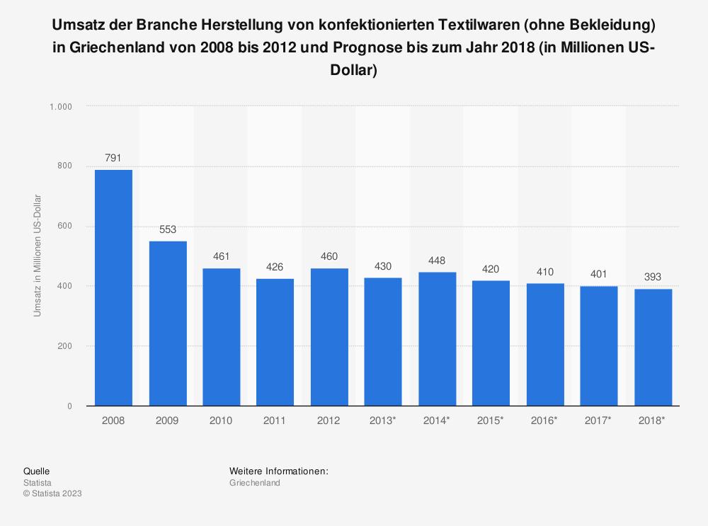 Statistik: Umsatz der Branche Herstellung von konfektionierten Textilwaren (ohne Bekleidung) in Griechenland von 2008 bis 2012 und Prognose bis zum Jahr 2018 (in Millionen US-Dollar)   Statista